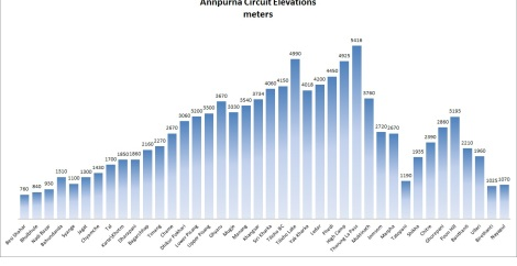 Annapurna Circuit Elevations  Mapping your Route